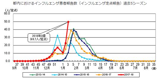 東京都のインフルエンザの流行する時期グラフ
