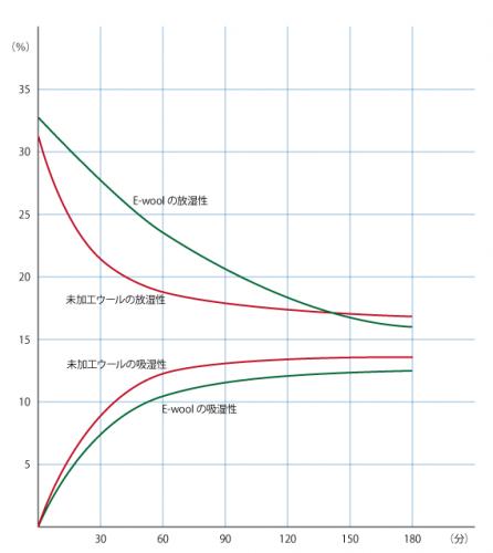 スケイル加工の有無によるウールの吸湿性変化のグラフ